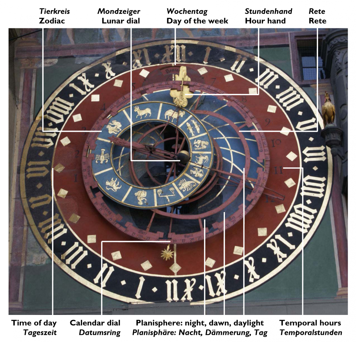 Zytglogge_astronomical_clock_with_labels-1